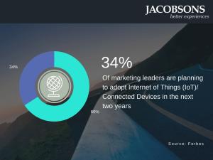 Marketing Technology Adoption Trend